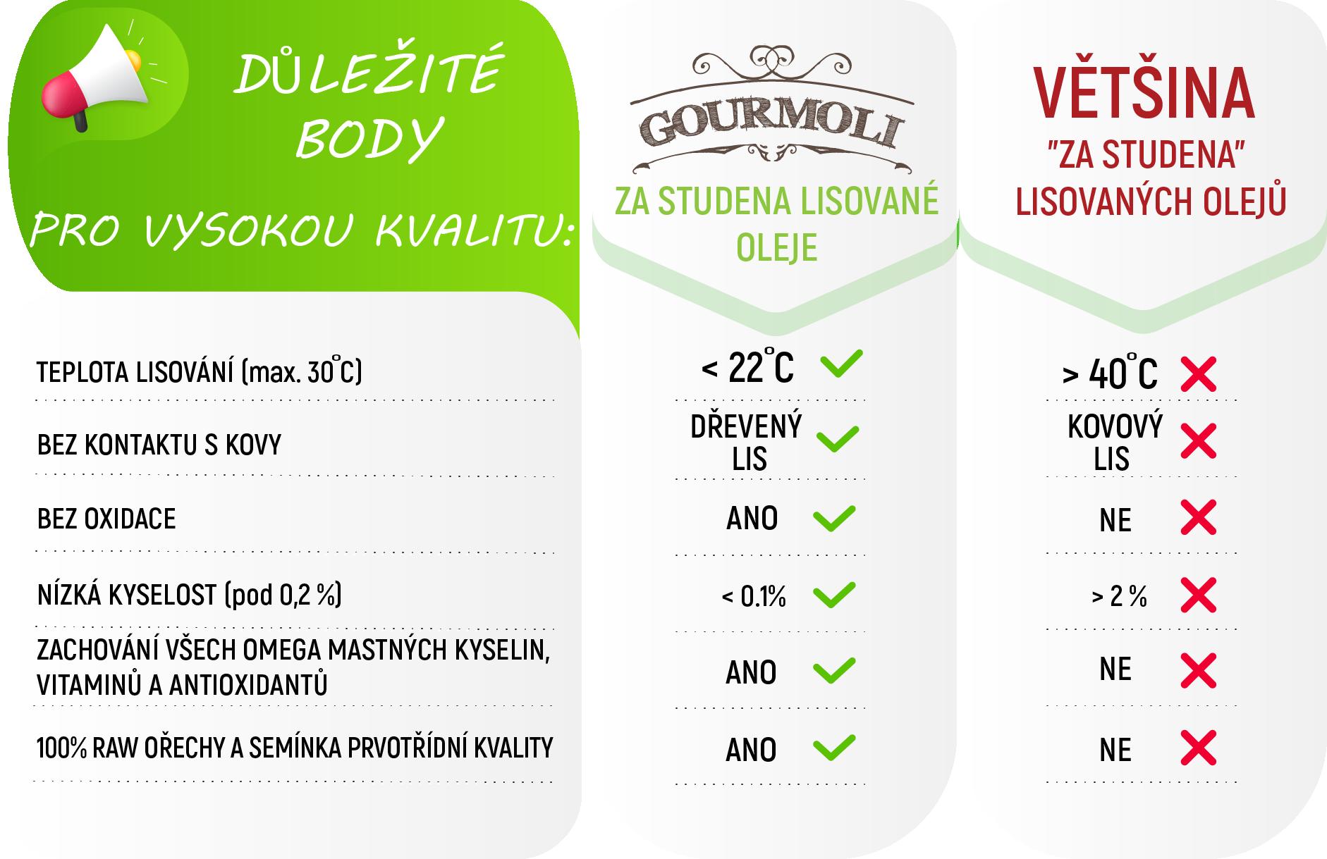 Benefits of Gourmoli CZ website