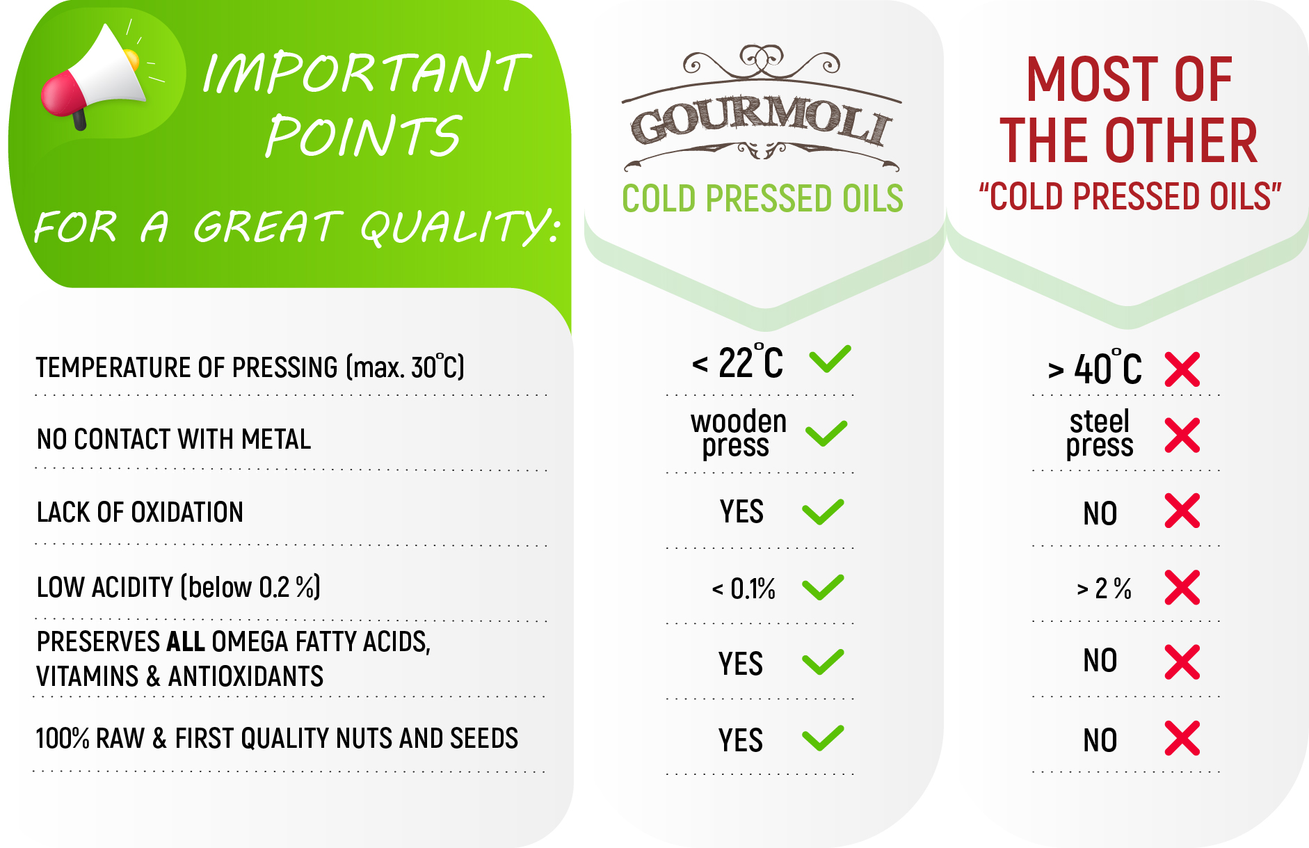 Benefits of Gourmoli EN cut